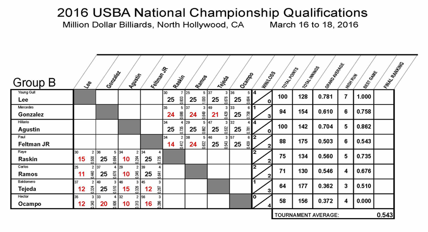 2016_Nationals_Qualifications_8_REV01-Group-B1